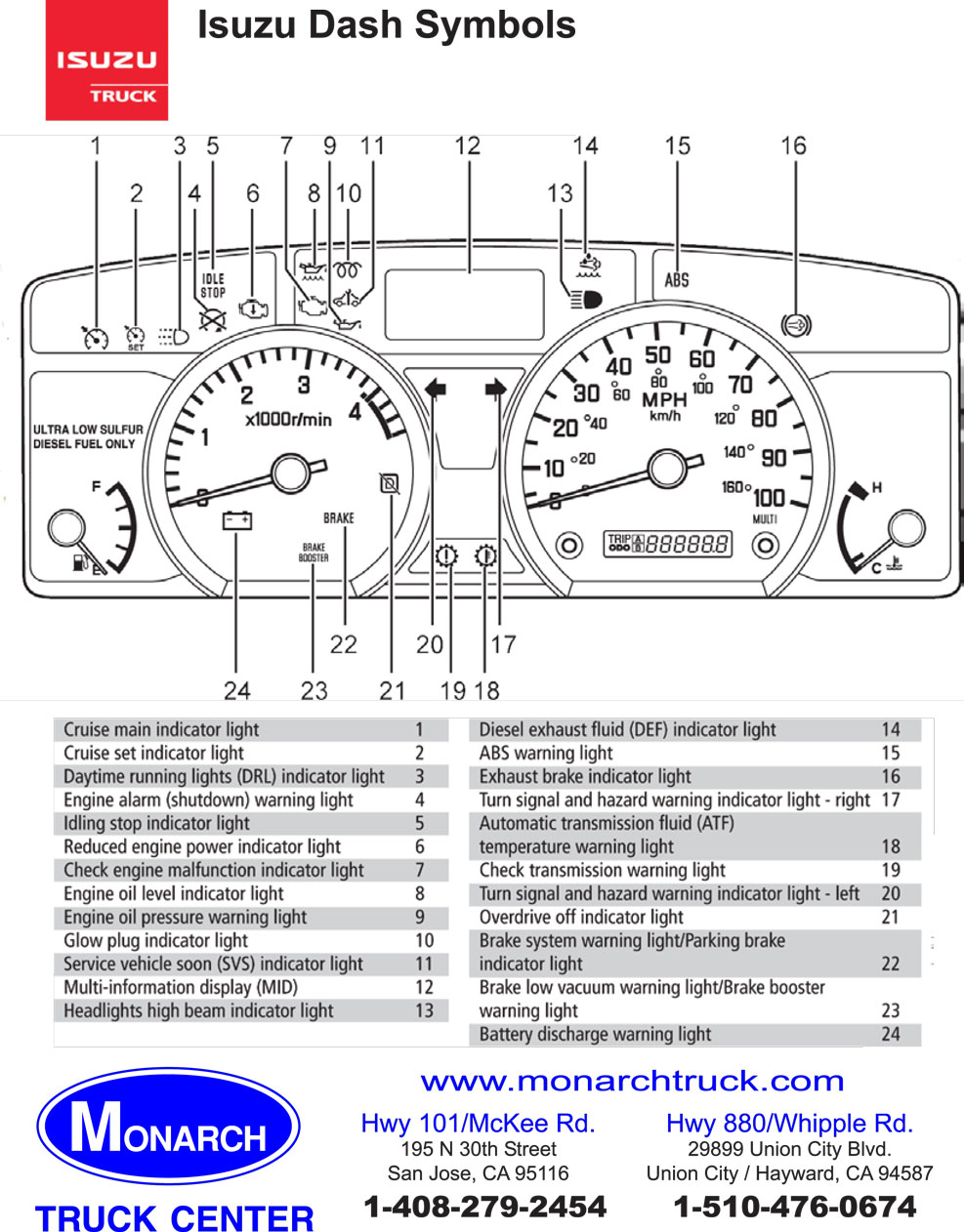 Isuzu Dash Symbols on 1989 Chevy Van Wiring Diagram